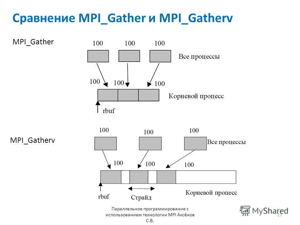 Сравнение MPI_Gather и MPI_Gatherv Параллельное программирование с использованием технологии MPI Аксёнов С.В. 17 MPI_Gather MPI_Gatherv