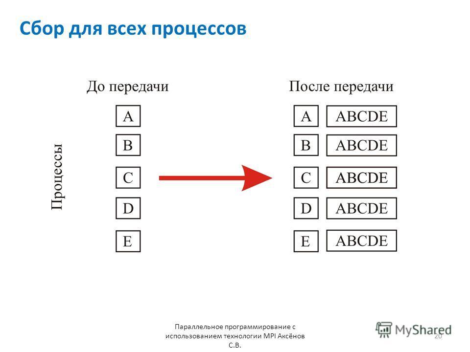 Сбор для всех процессов Параллельное программирование с использованием технологии MPI Аксёнов С.В. 20