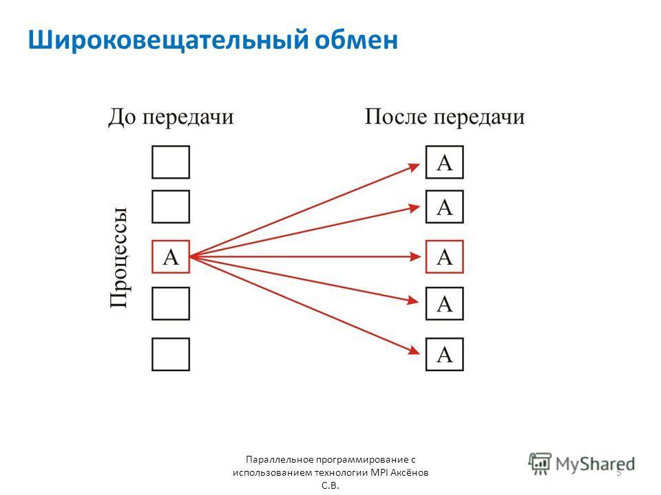 Широковещательный обмен Параллельное программирование с использованием технологии MPI Аксёнов С.В. 5