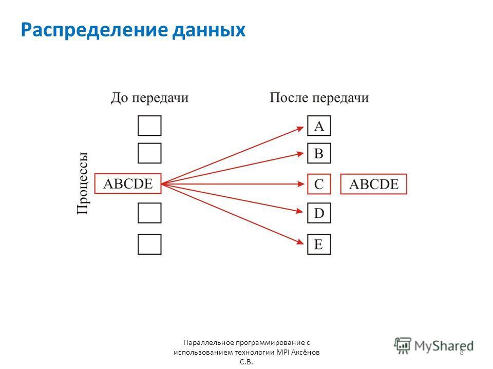 Распределение данных Параллельное программирование с использованием технологии MPI Аксёнов С.В. 8