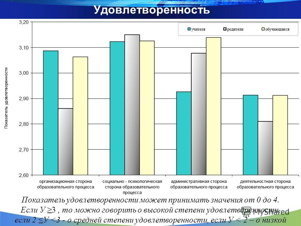 Удовлетворенность Показатель удовлетворенности может принимать значения от 0 до 4. Если У 3, то можно говорить о высокой степени удовлетворенности, если 2 У