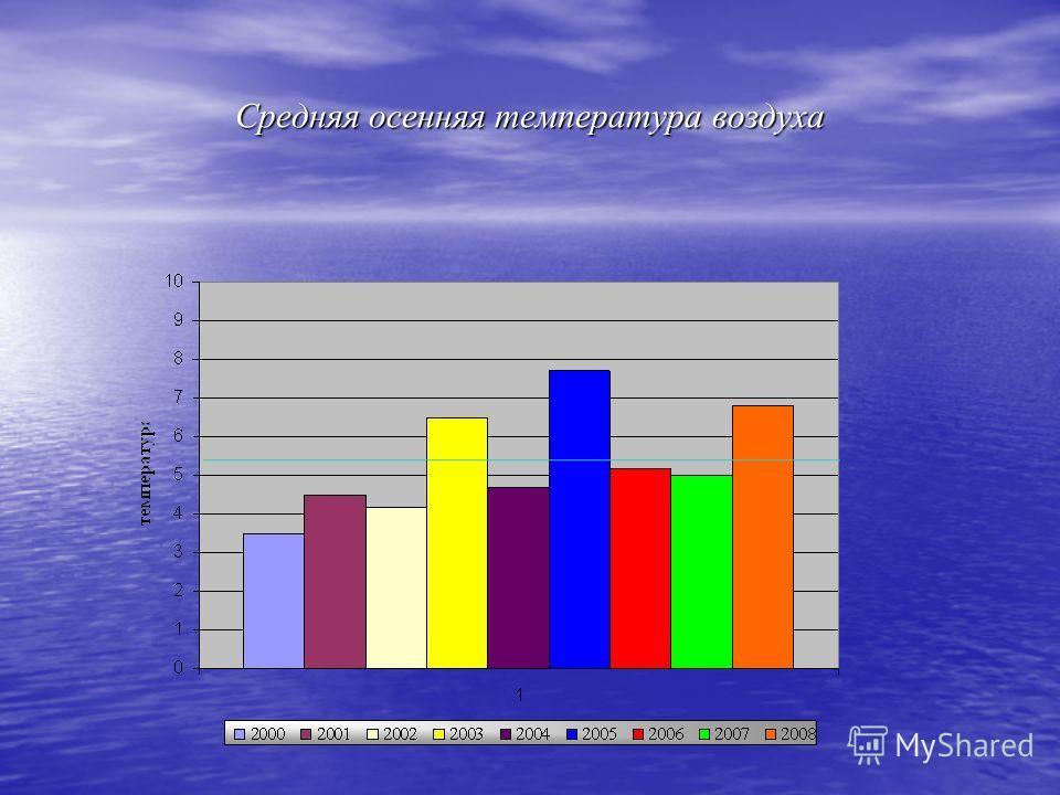 Средняя осенняя температура воздуха