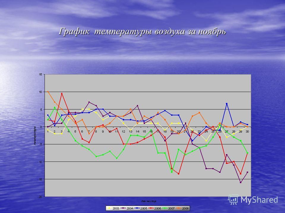График температуры воздуха за ноябрь