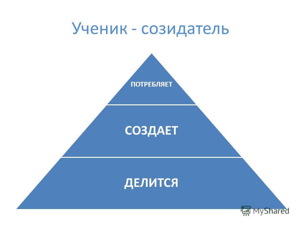 Ученик - созидатель ПОТРЕБЛЯЕТ СОЗДАЕТ ДЕЛИТСЯ