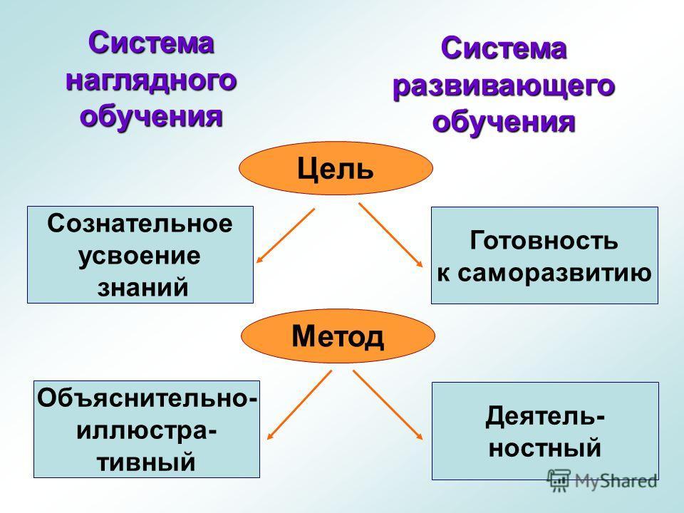 Цель Метод Сознательное усвоение знаний Готовность к саморазвитию Объяснительно- иллюстра- тивный Деятель- ностный Системанаглядногообучения Системаразвивающегообучения