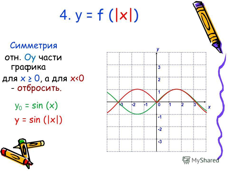 4. у = f (|x|) Симметрия отн. Oy части графика для x 0, а для x