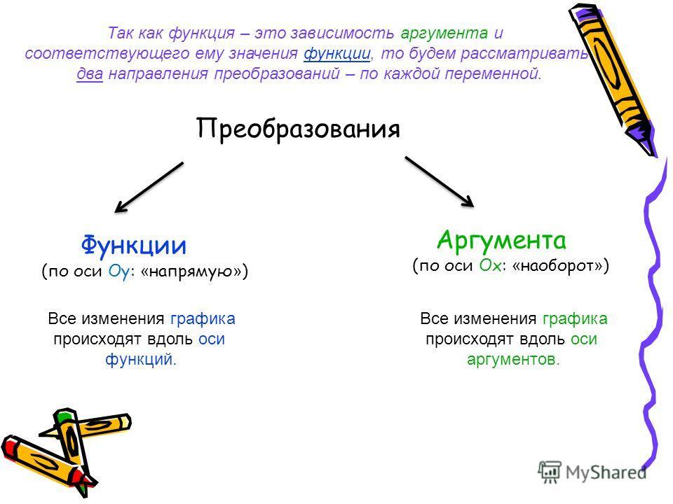 Преобразования Функции (по оси Оу: « напрямую » ) Аргумента (по оси Ох: « наоборот » ) Все изменения графика происходят вдоль оси функций. Все изменения графика происходят вдоль оси аргументов. Так как функция – это зависимость аргумента и соответств