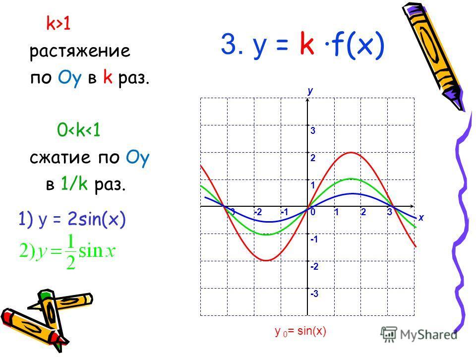 3. у = k f(x) k>1 растяжение по Oy в k раз. 0