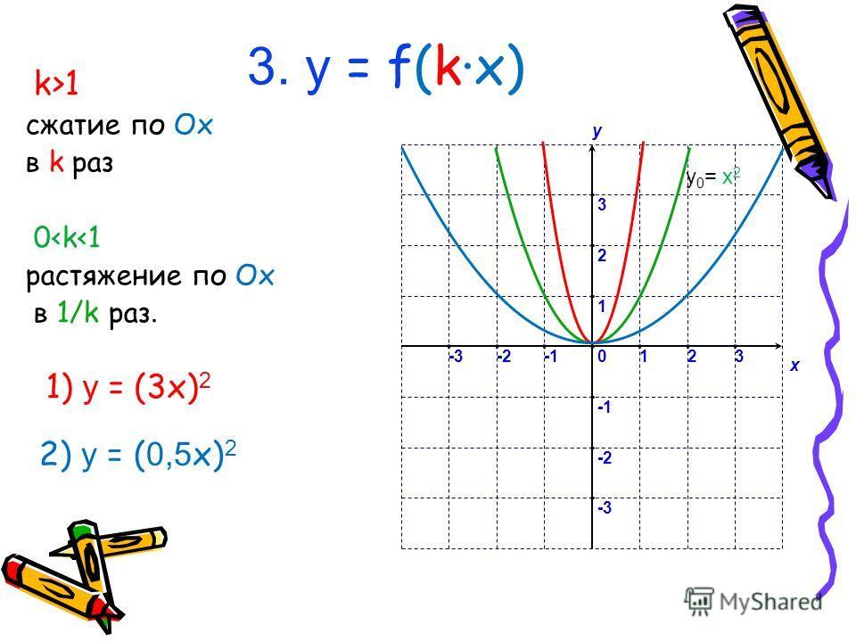 3. у = f(kx) k>1 сжатие по Ox в k раз 0