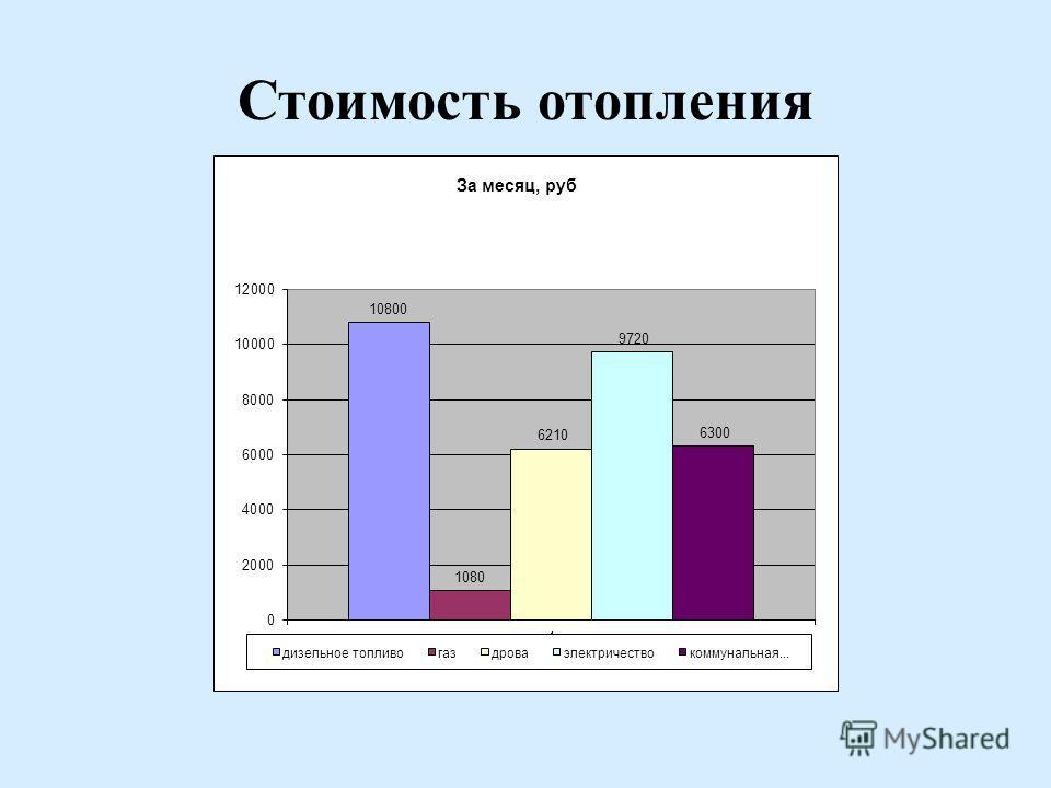 Стоимость отопления Тепловые сети