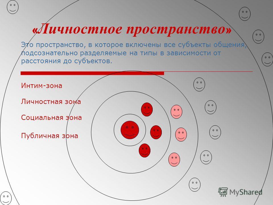 « Личностное пространство » Это пространство, в которое включены все субъекты общения, подсознательно разделяемые на типы в зависимости от расстояния до субъектов. Интим-зона Личностная зона Социальная зона Публичная зона