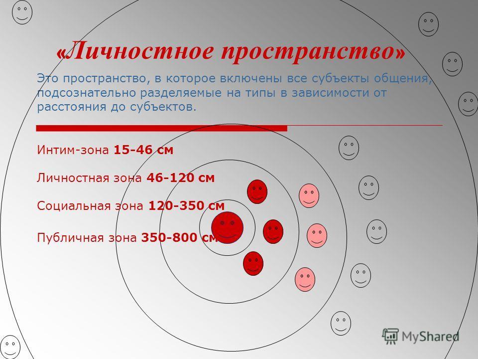 « Личностное пространство » Это пространство, в которое включены все субъекты общения, подсознательно разделяемые на типы в зависимости от расстояния до субъектов. Интим-зона 15-46 см Личностная зона 46-120 см Социальная зона 120-350 см Публичная зон