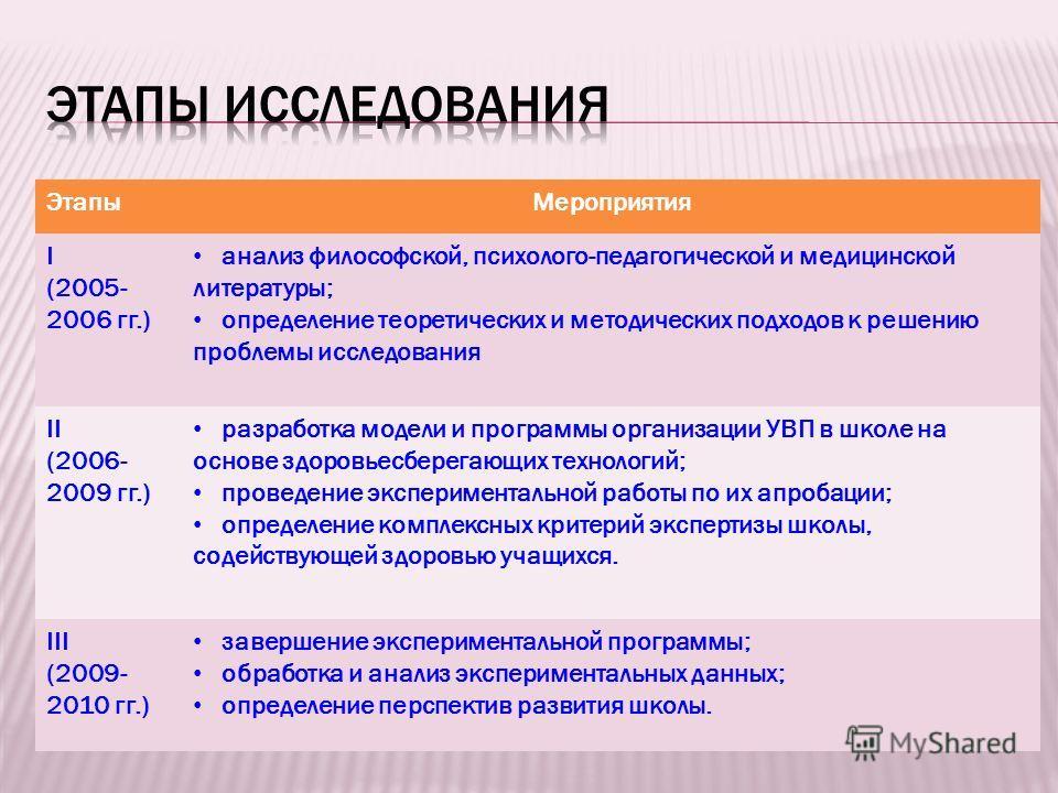 ЭтапыМероприятия I (2005- 2006 гг.) анализ философской, психолого-педагогической и медицинской литературы; определение теоретических и методических подходов к решению проблемы исследования II (2006- 2009 гг.) разработка модели и программы организации
