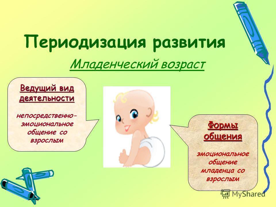 Периодизация развития Младенческий возраст Ведущий вид деятельности непосредственно- эмоциональное общение со взрослым Формы общения эмоциональное общение младенца со взрослым