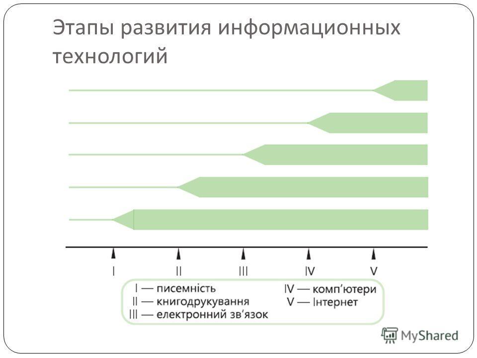 Этапы развития информационных технологий