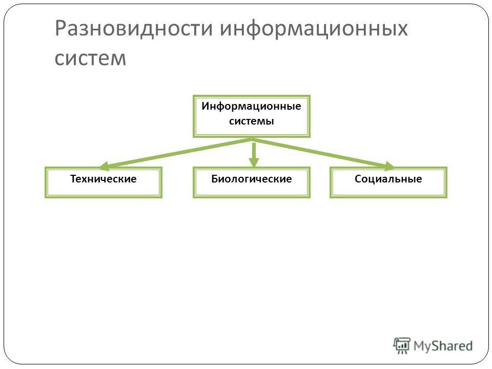 Разновидности информационных систем Информационные системы СоциальныеБиологическиеТехнические
