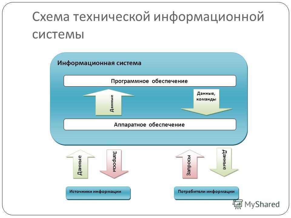 Схема технической информационной системы Информационная система Программное обеспечение Аппаратное обеспечение Данные Данные, команды Данные Запросы Данные Источники информации Потребители информации