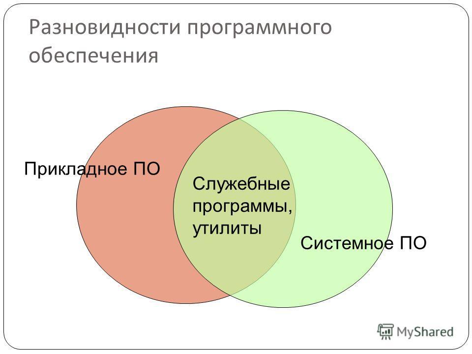 Разновидности программного обеспечения Прикладное ПО Служебные программы, утилиты Системное ПО