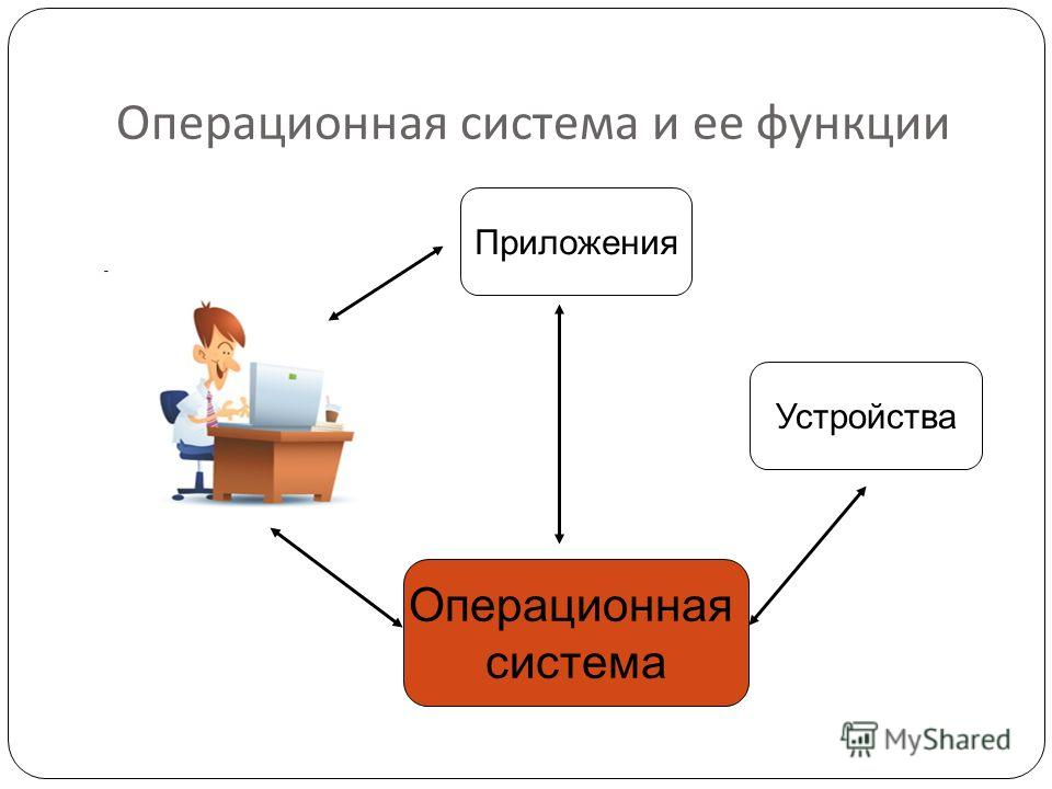 Операционная система и ее функции Операционная система Приложения Устройства
