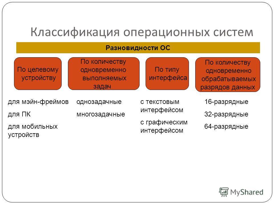 Классификация операционных систем Разновидности ОС По целевому устройству По количеству одновременно выполняемых задач По типу интерфейса для мэйн-фреймов для ПК для мобильных устройств По количеству одновременно обрабатываемых разрядов данных одноза