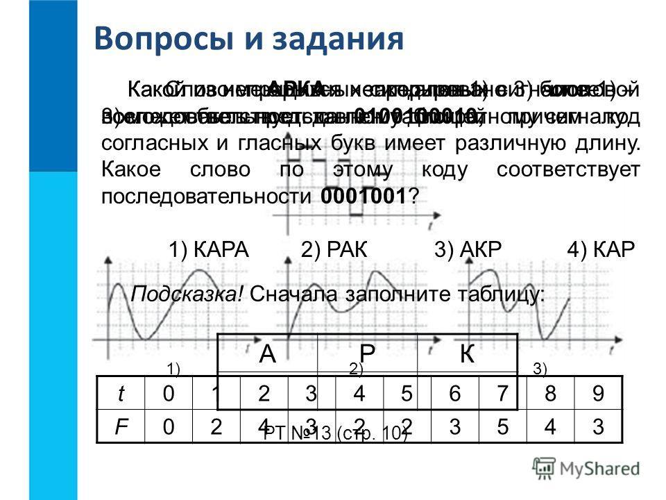 Вопросы и задания РТ 13 (стр. 10) Какой из непрерывных сигналов 1) – 3) более всего соответствует данному дискретному сигналу 1)2)3) Какой из имеющихся непрерывных сигналов 1) – 3) может быть представлен таблицей t0123456789 F0243223543 Слово АРКА за