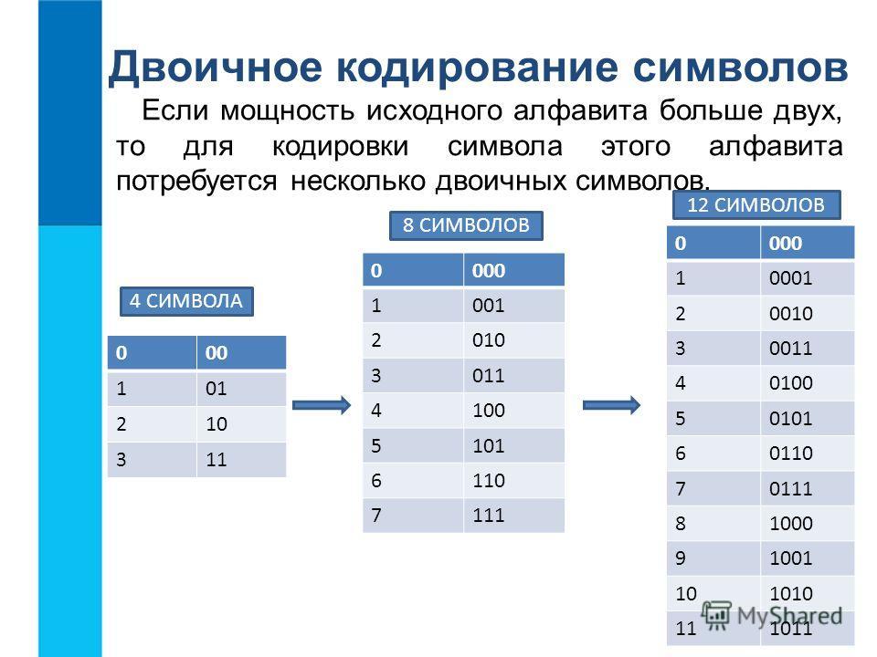 Если мощность исходного алфавита больше двух, то для кодировки символа этого алфавита потребуется несколько двоичных символов. Двоичное кодирование символов 000 101 210 311 0000 1001 2010 3011 4100 5101 6110 7111 0000 10001 20010 30011 40100 50101 60