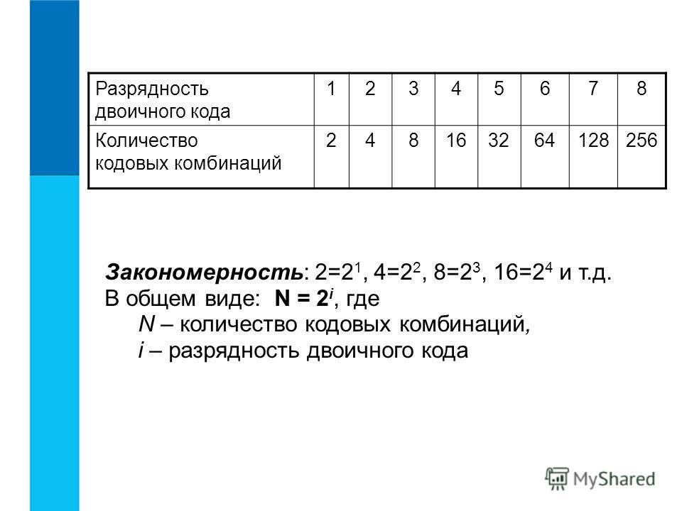 Закономерность: 2=2 1, 4=2 2, 8=2 3, 16=2 4 и т.д. В общем виде: N = 2 i, где N – количество кодовых комбинаций, i – разрядность двоичного кода Разрядность двоичного кода 12345678 Количество кодовых комбинаций 248163264128256