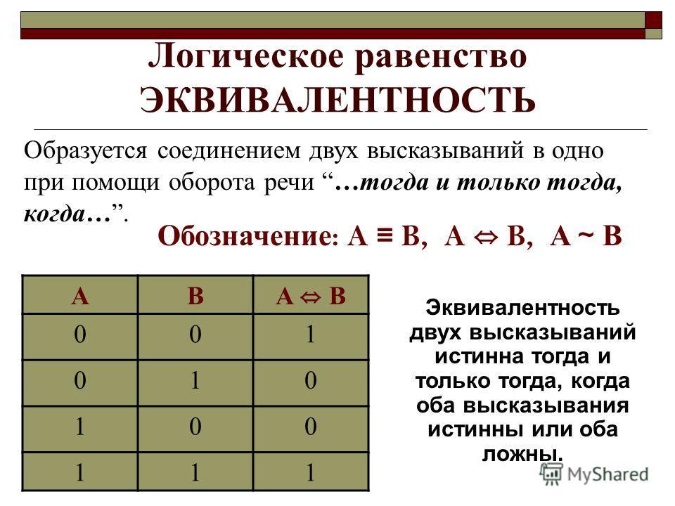 Логическое равенство ЭКВИВАЛЕНТНОСТЬ Образуется соединением двух высказываний в одно при помощи оборота речи …тогда и только тогда, когда…. Обозначение : A B, A B, A B AB A B 001 010 100 111 Эквивалентность двух высказываний истинна тогда и только то