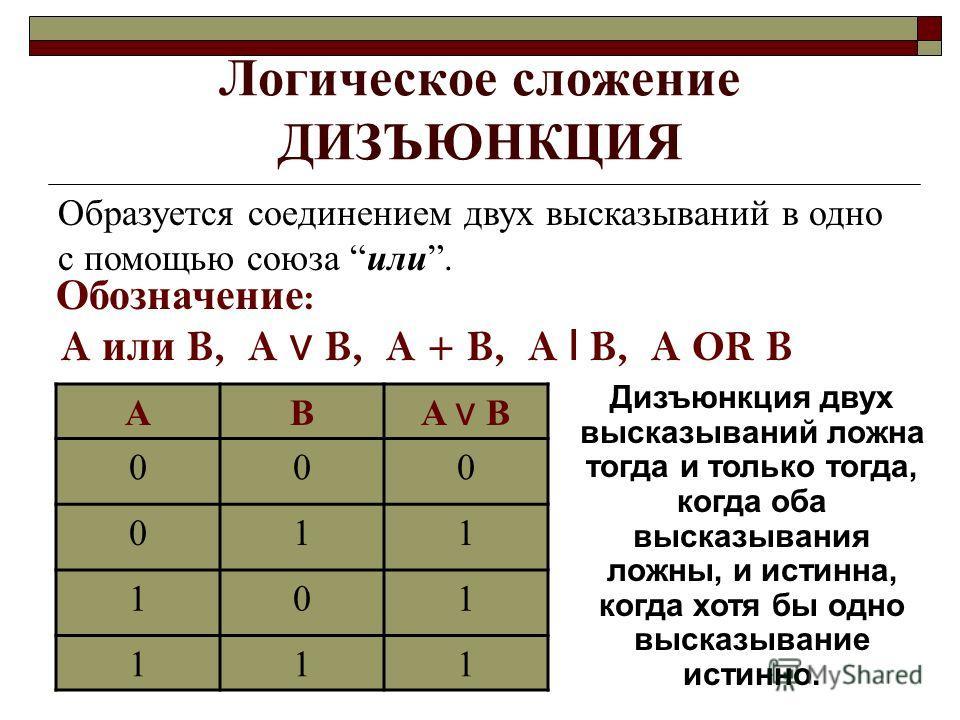 Логическое сложение ДИЗЪЮНКЦИЯ Образуется соединением двух высказываний в одно с помощью союза или. Обозначение : A или B, A B, A + B, A l B, A OR B AB A B 000 011 101 111 Дизъюнкция двух высказываний ложна тогда и только тогда, когда оба высказывани