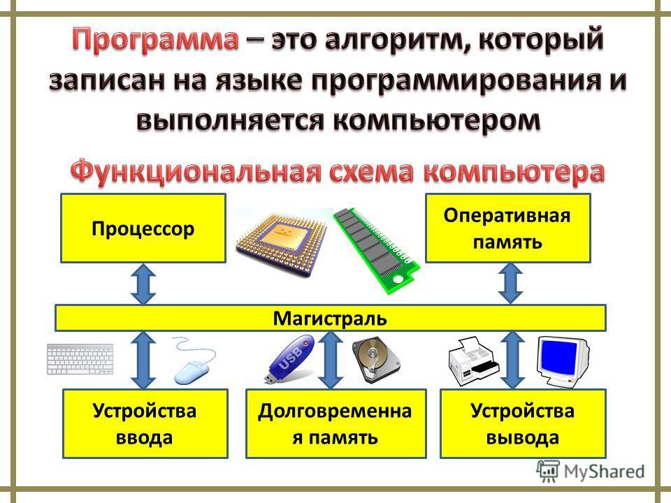 Магистраль Процессор Оперативная память Устройства ввода Устройства вывода Долговременна я память