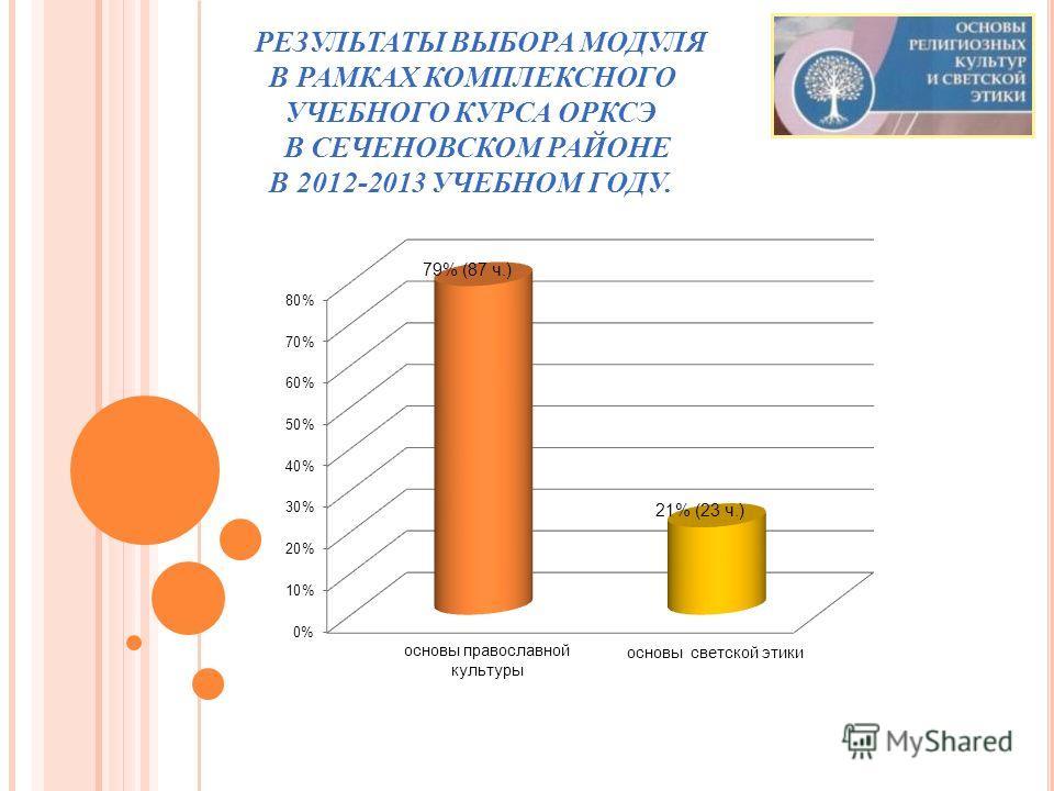 РЕЗУЛЬТАТЫ ВЫБОРА МОДУЛЯ В РАМКАХ КОМПЛЕКСНОГО УЧЕБНОГО КУРСА ОРКСЭ В СЕЧЕНОВСКОМ РАЙОНЕ В 2012-2013 УЧЕБНОМ ГОДУ.