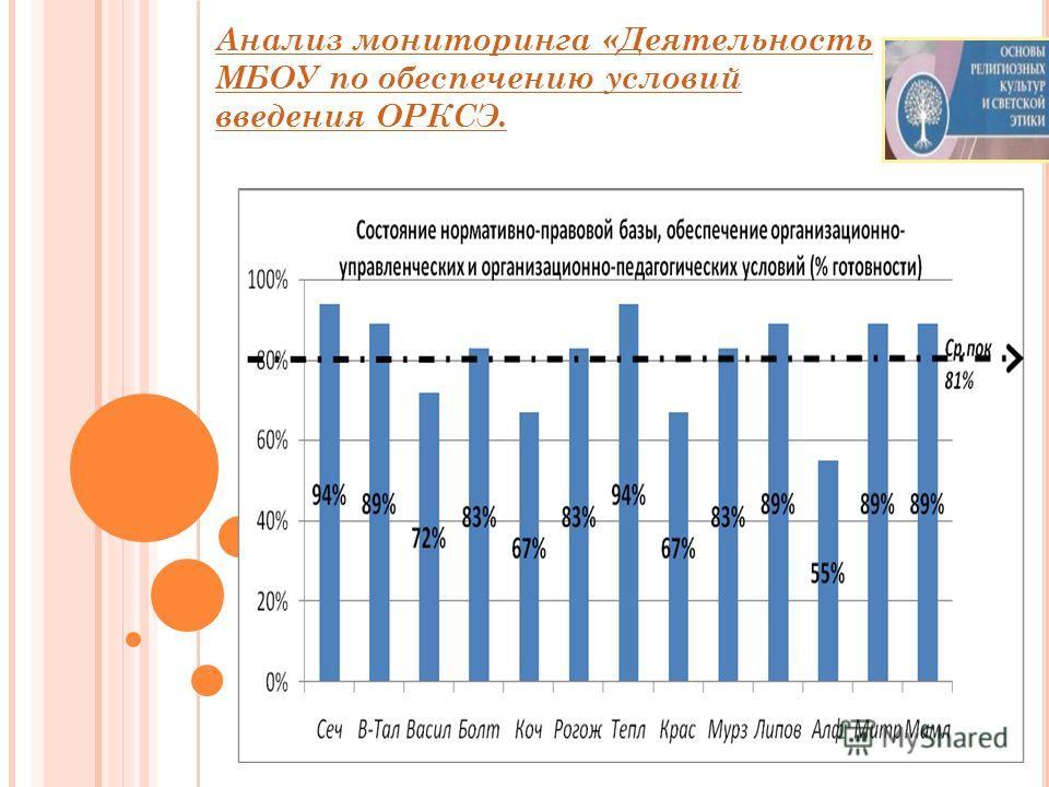 Анализ мониторинга «Деятельность МБОУ по обеспечению условий введения ОРКСЭ.