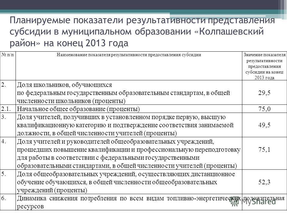 Планируемые показатели результативности представления субсидии в муниципальном образовании «Колпашевский район» на конец 2013 года п/пНаименование показателя результативности предоставления субсидииЗначение показателя результативности предоставления