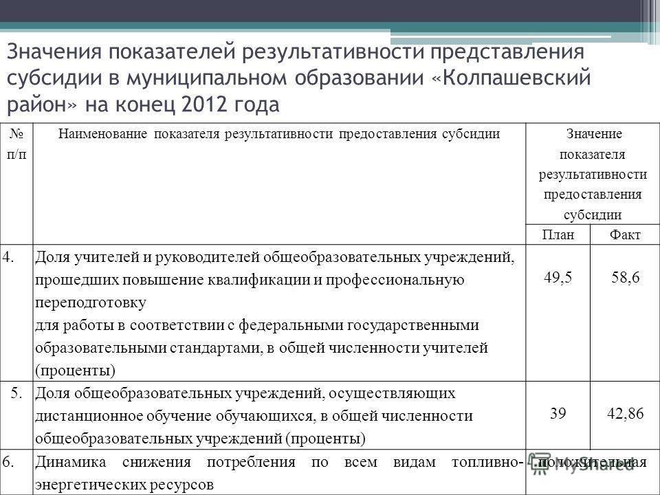 Значения показателей результативности представления субсидии в муниципальном образовании «Колпашевский район» на конец 2012 года п/п Наименование показателя результативности предоставления субсидии Значение показателя результативности предоставления