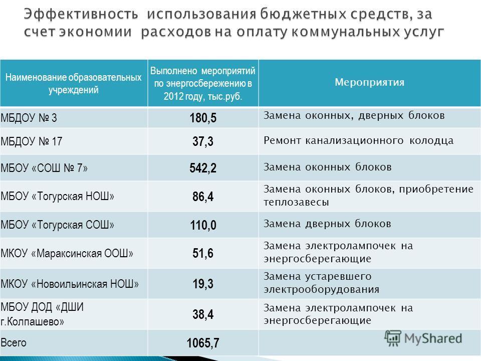 Наименование образовательных учреждений Выполнено мероприятий по энергосбережению в 2012 году, тыс.руб. Мероприятия МБДОУ 3 180,5 Замена оконных, дверных блоков МБДОУ 17 37,3 Ремонт канализационного колодца МБОУ «СОШ 7» 542,2 Замена оконных блоков МБ