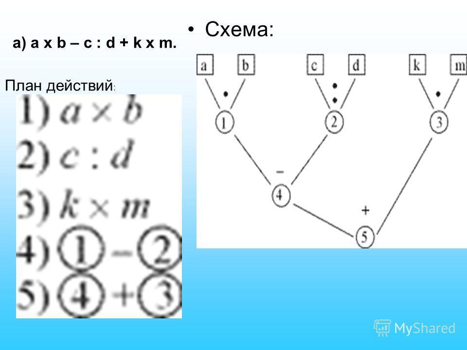Составьте программу и план действий а) a x b – c : d + k x m; б) а x (b – с) : d + k x m; в) (a x b – c) : d + k x m; г) a x b – c : (d + k) x m. Будет ли меняться программа действий, если меняется расположение скобок?