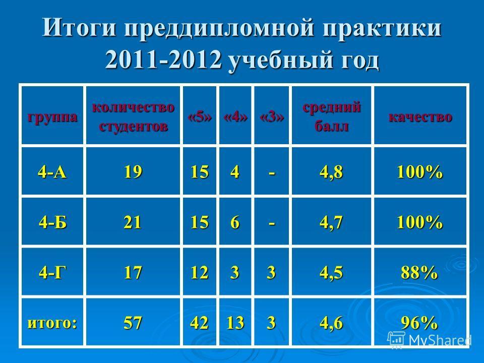 Итоги преддипломной практики 2011-2012 учебный год группа количество студентов «5»«4»«3» средний балл качество 4-А19154-4,8100% 4-Б21156-4,7100% 4-Г1712334,588% итого:57421334,696%