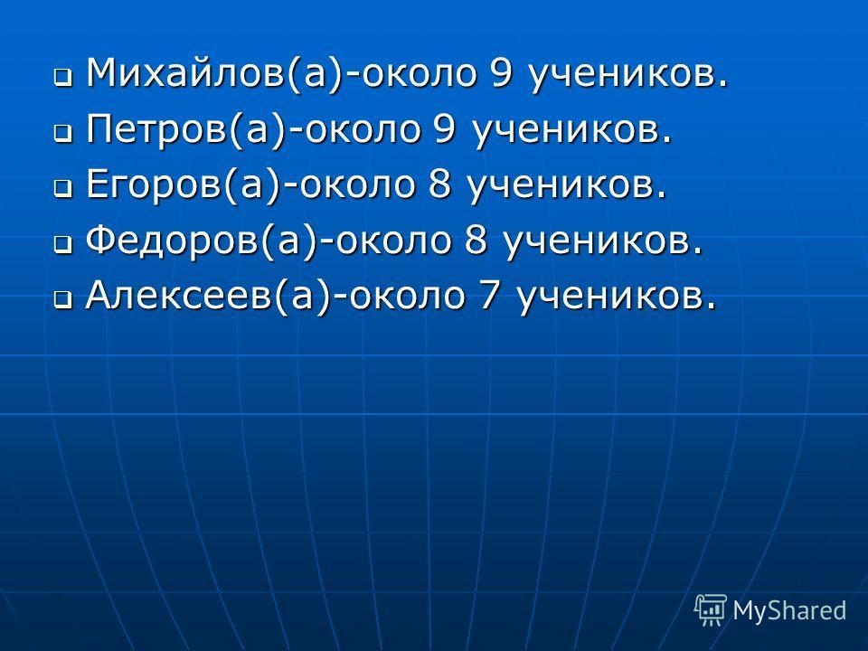 Михайлов(а)-около 9 учеников. Михайлов(а)-около 9 учеников. Петров(а)-около 9 учеников. Петров(а)-около 9 учеников. Егоров(а)-около 8 учеников. Егоров(а)-около 8 учеников. Федоров(а)-около 8 учеников. Федоров(а)-около 8 учеников. Алексеев(а)-около 7