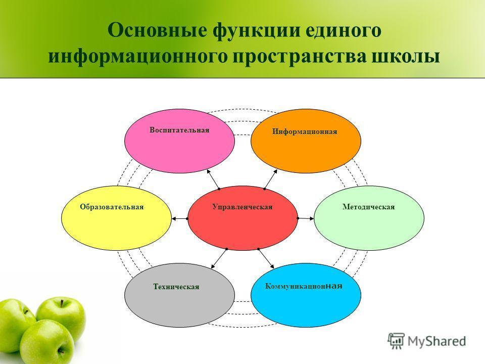 Управленческая Воспитательная Методическая Информационная Образовательная Коммуникацион ная Техническая Основные функции единого информационного пространства школы