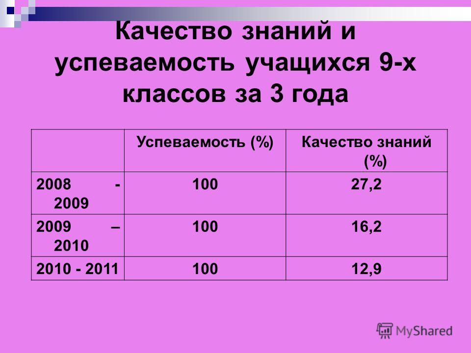 Качество знаний и успеваемость учащихся 9-х классов за 3 года Успеваемость (%)Качество знаний (%) 2008 - 2009 10027,2 2009 – 2010 10016,2 2010 - 201110012,9