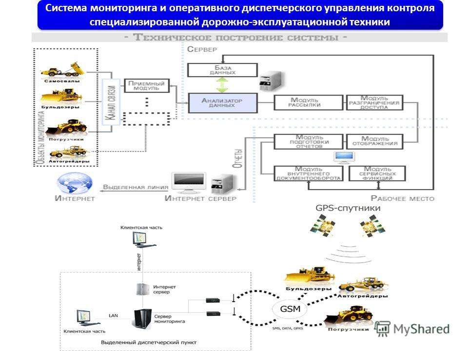 Система мониторинга и оперативного диспетчерского управления контроля специализированной дорожно-эксплуатационной техники