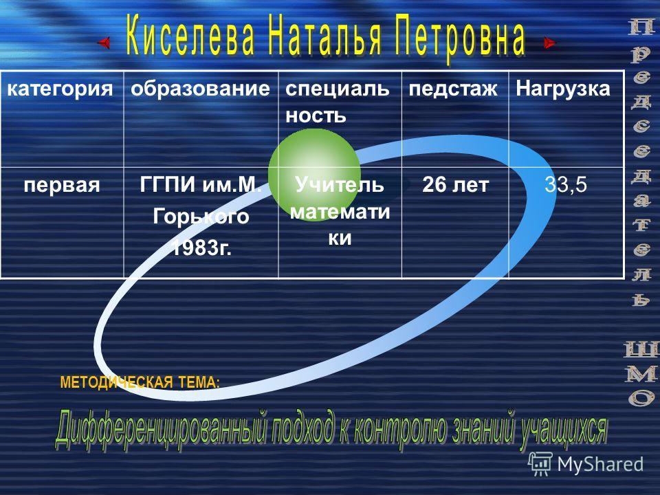 категорияобразованиеспециаль ность педстажНагрузка перваяГГПИ им.М. Горького 1983г. Учитель математи ки 26 лет33,5 МЕТОДИЧЕСКАЯ ТЕМА: