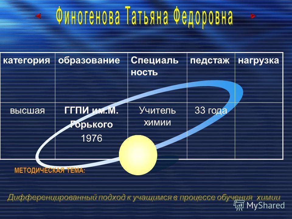 категорияобразованиеСпециаль ность педстажнагрузка высшаяГГПИ им.М. Горького 1976 Учитель химии 33 года МЕТОДИЧЕСКАЯ ТЕМА: