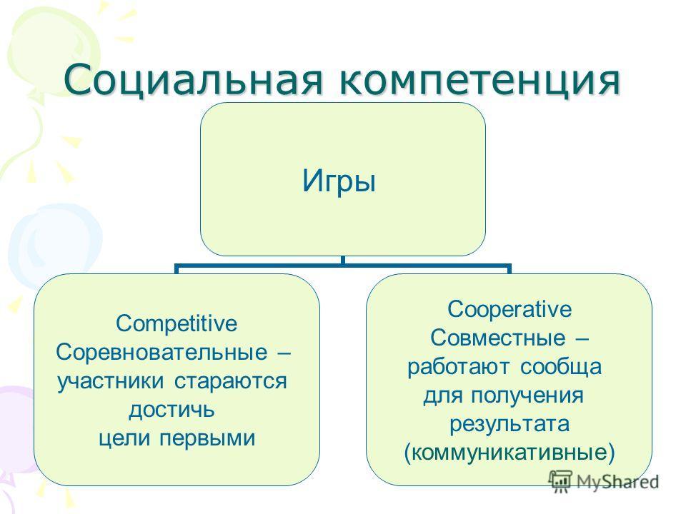 Социальная компетенция Игры Competitive Соревновательные – участники стараются достичь цели первыми Cooperative Совместные – работают сообща для получения результата (коммуникативные)