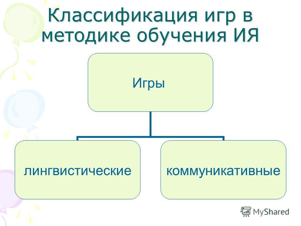 Классификация игр в методике обучения ИЯ Игры лингвистическиекоммуникативные