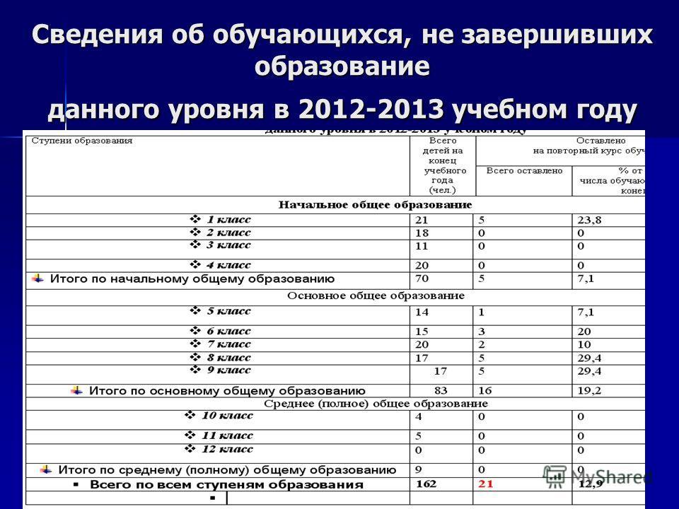 Сведения об обучающихся, не завершивших образование данного уровня в 2012-2013 учебном году