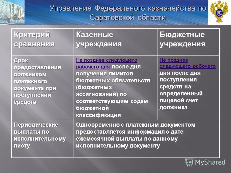 Критерий сравнения Казенные учреждения Бюджетные учреждения Срок предоставления должником платежного документа при поступлении средств после дня получения лимитов бюджетных обязательств (бюджетных ассигнований) по соответствующим кодам бюджетной клас