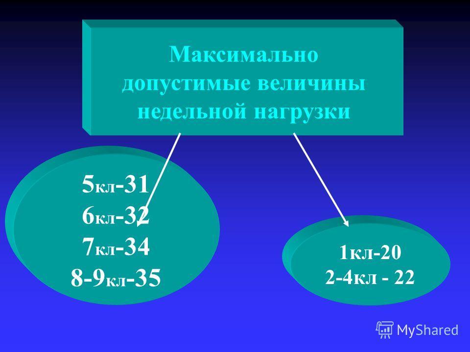 Максимально допустимые величины недельной нагрузки 1кл-20 2-4кл - 22 5 кл -31 6 кл -32 7 кл -34 8-9 кл -35