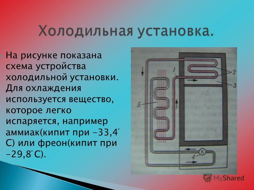 На рисунке показана схема устройства холодильной установки. Для охлаждения используется вещество, которое легко испаряется, например аммиак(кипит при -33,4 ْ С) или фреон(кипит при -29,8 ْْْْْ С).