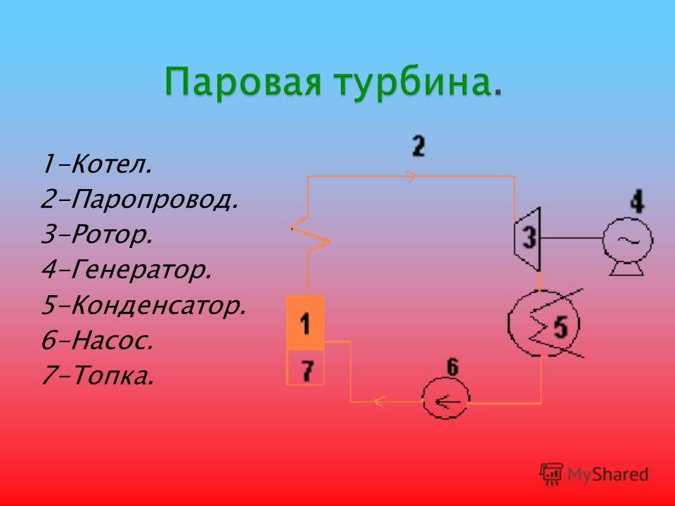 1-Котел. 2-Паропровод. 3-Ротор. 4-Генератор. 5-Конденсатор. 6-Насос. 7-Топка.